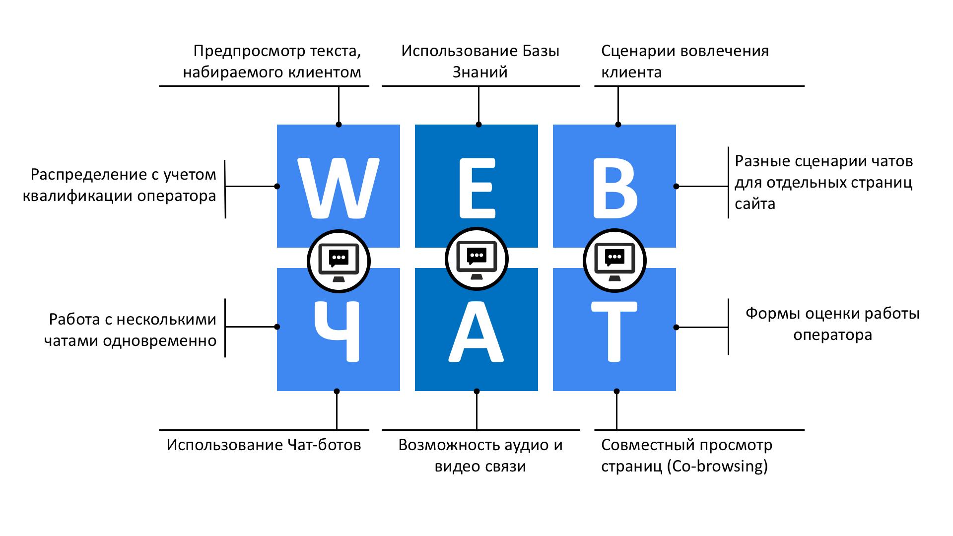 Веб Чат схема