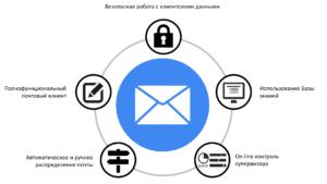 Email схема